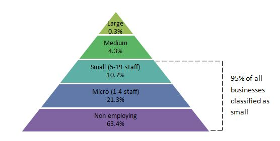 size-small-business-sector